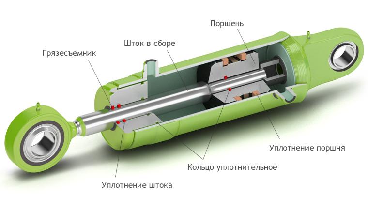 Гидроцилиндр в разрезе